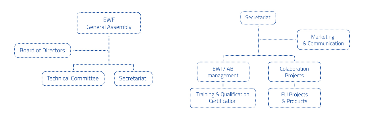 ewf organization