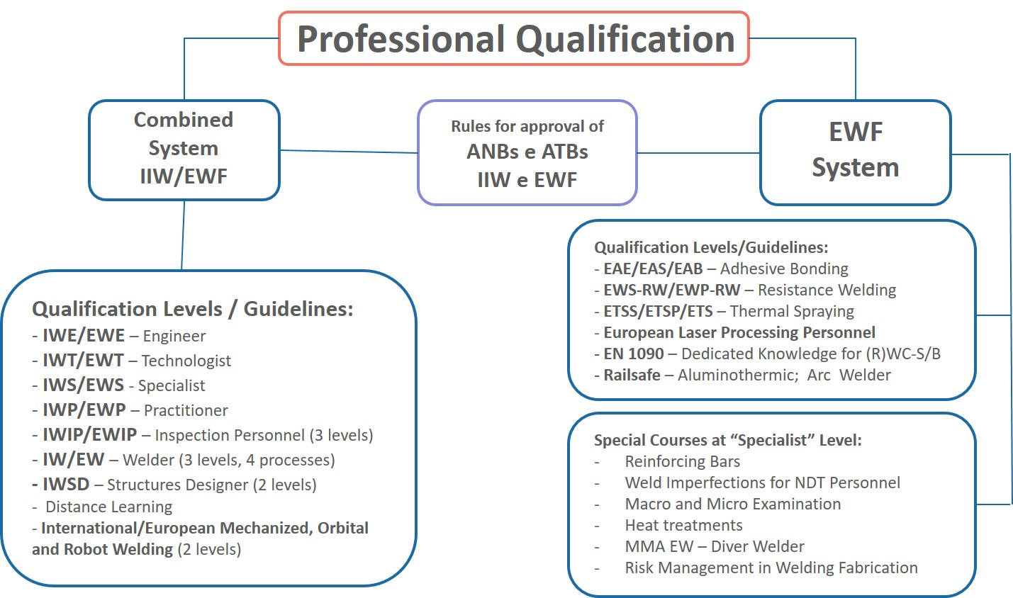 How EWF's qualification system addresses the challenges of Industry 4.0